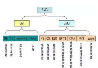 EMS测试