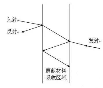 emc设计规范